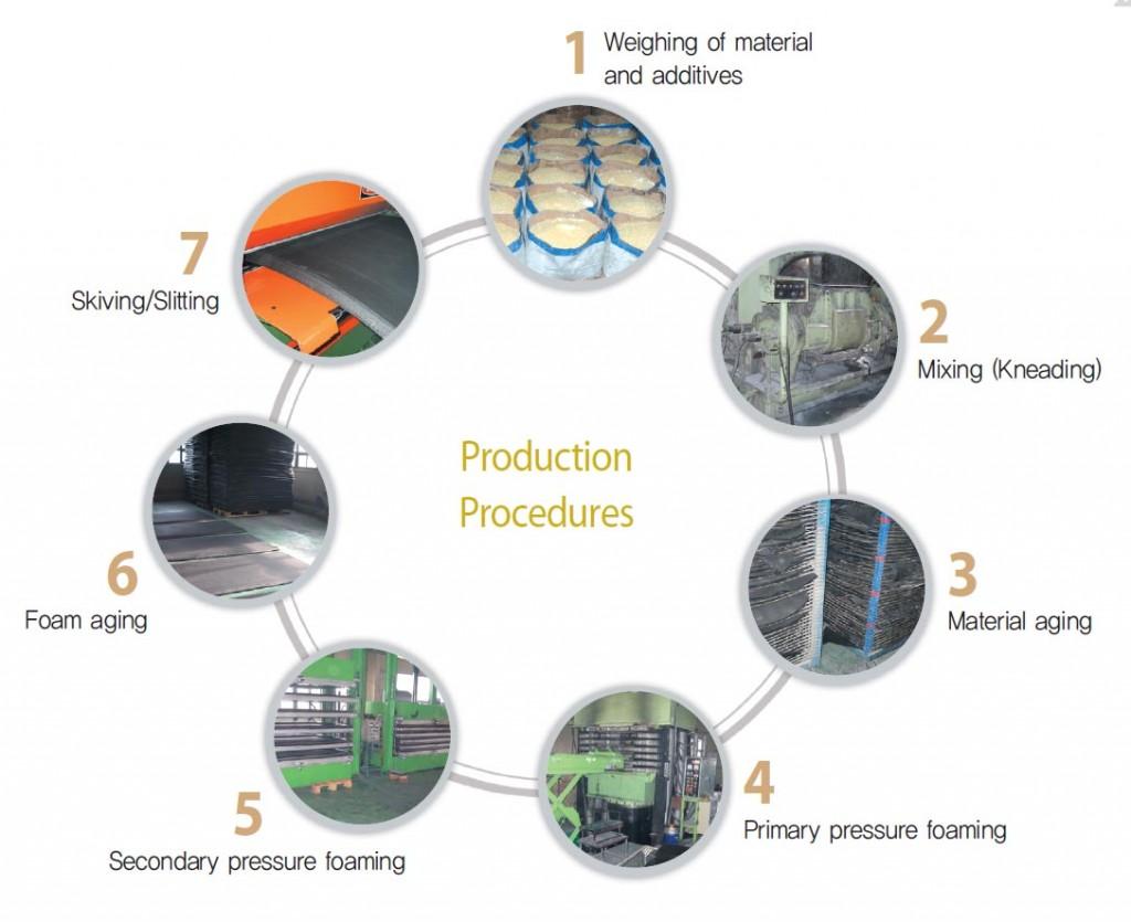 CR Rubber Foam Sheet production Procedures
